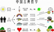 """中国古典哲学""""天、地、人""""""""三才观"""